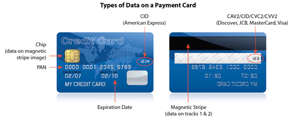 Credit Card Security for PCI compiance.